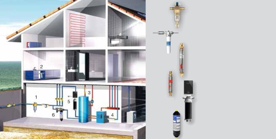 Haustechnik Breu Ottobrunn - Wasserfilter - Wassertechnik – Wasseraufbereitung von perma-trade