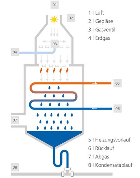 Haustechnik Breu Ottobrunn - Funktonsweise der Brennwerttechnik einer Gasheizung