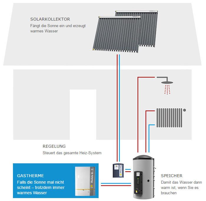Haustechnik Breu Ottobrunn - Kombination Gas-Brennwertheizung mit Solarenergie - Darstellung