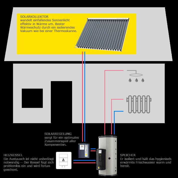 Haustechnik Breu Ottobrunn - Solaranlage - AquaSolar-System ...